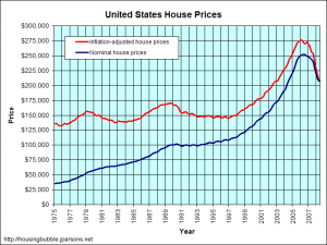 US historical housing prices corrected for inflation
